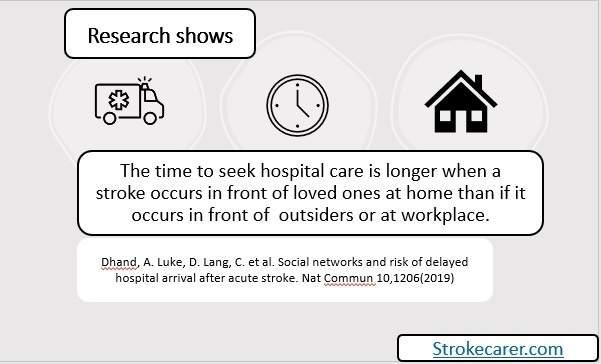 The image includes an ambulance, clock, and a house with a research finding of delayed seeking hospital care for stroke